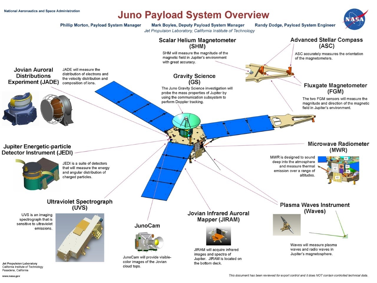 Juno spacecraft payload system overview