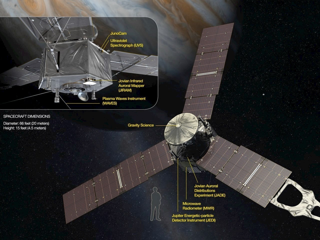 Illustration of the Juno spacecraft instruments
