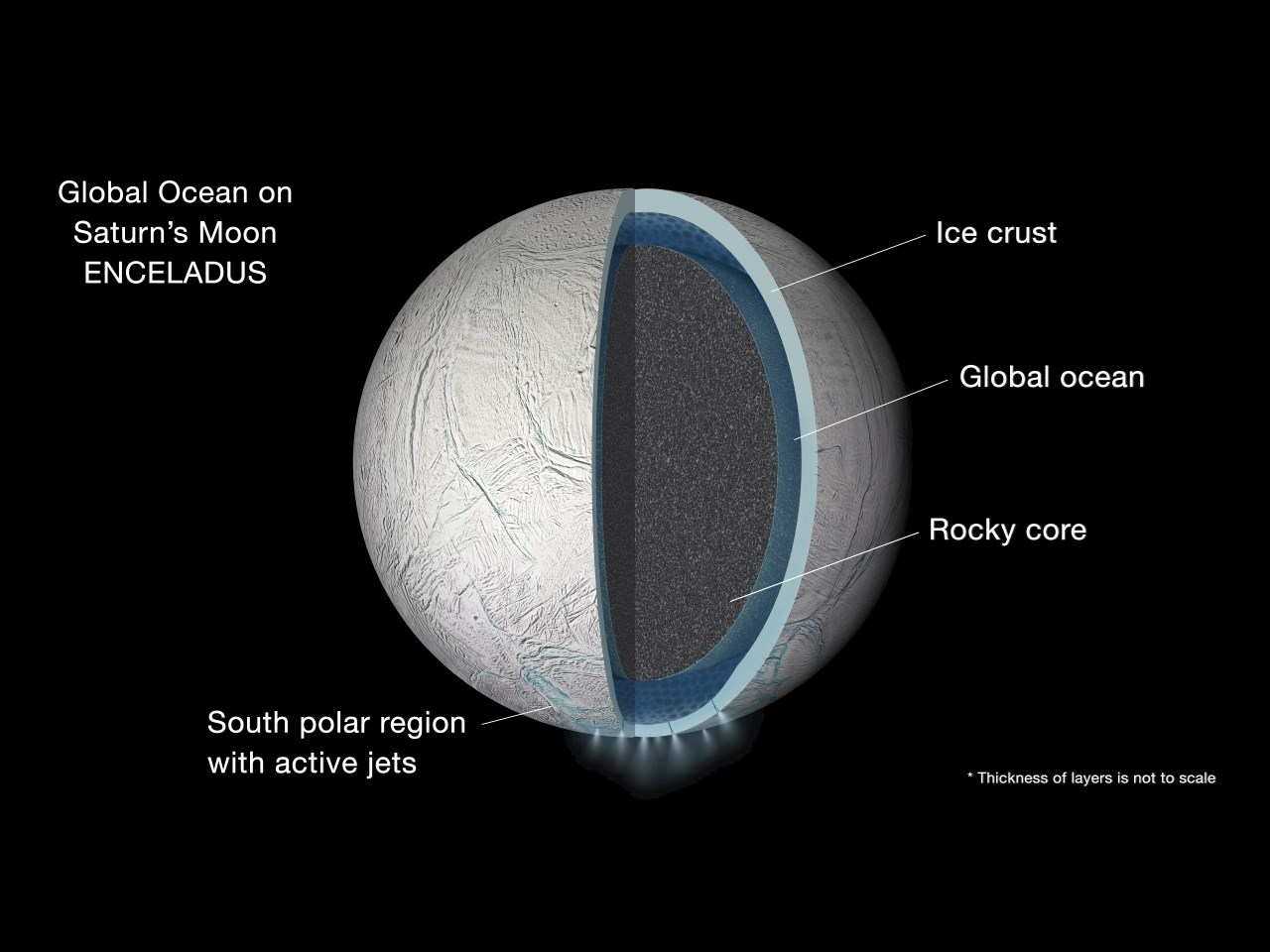 Illustration of the interior of Saturn's moon Enceladus