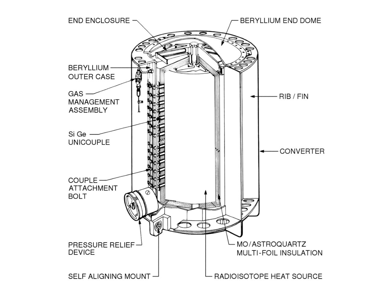 Diagram of RTG shell, showing the power-producing silicon-germanium thermocouples