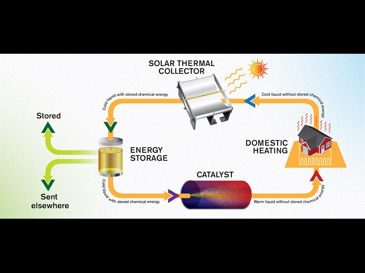 Illustration of a solar thermal collector